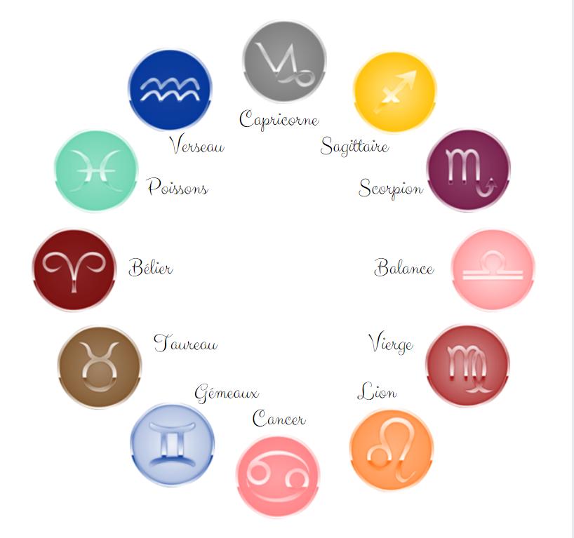 la roue du Zodiaque